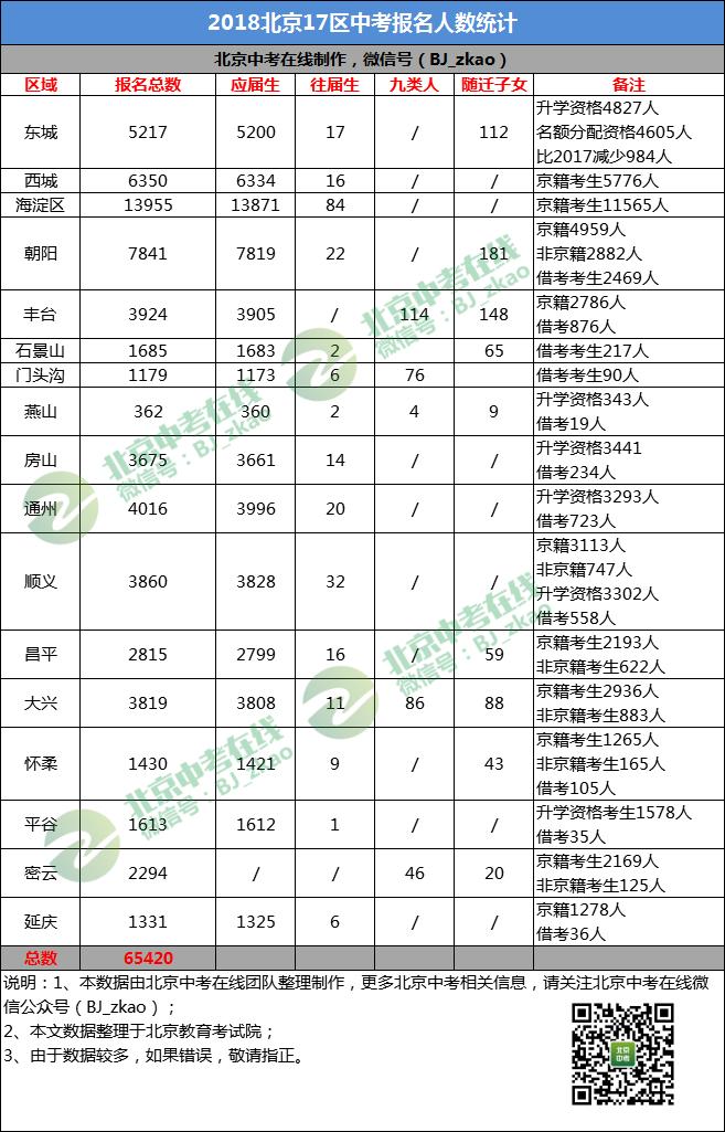 2019VS2018北京中考:有进优质高中职业高中的哪些武汉有图片