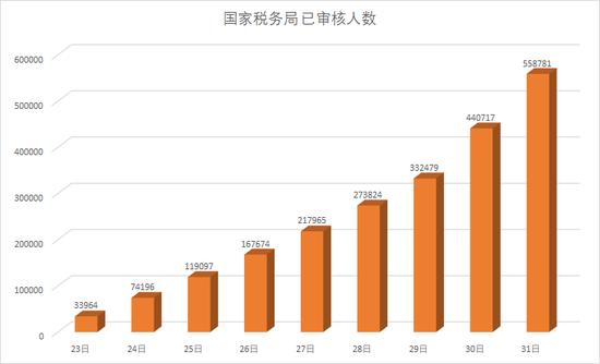 10月23日至31日 国税系统国考报名已审核人数趋势图(图片来源:华图教育)
