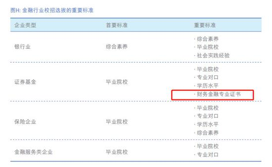 (LinkedIn中国金融行业人才报告)