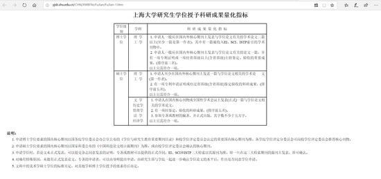 上海大学研究生学位授予科研成果量化指标。上海大学官网截图