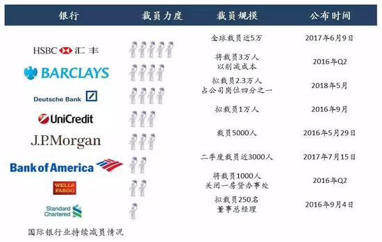 △國際銀行業持續減員情況?圖表來源:《2018年銀行人才發展趨勢報告》