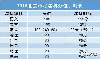 2、2018北京总分计算方法的变化