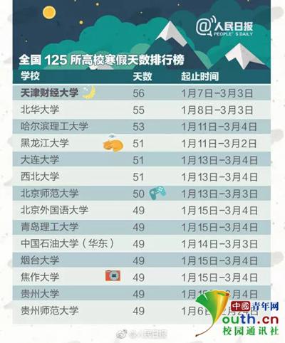 图为@人民日报发布的高校寒假天数排行榜。网络截图