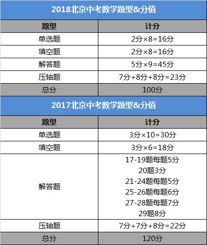 声明:本文综合整理于网络,由北京中考在线团队