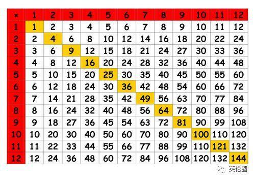 英国将要推行的Times Table。(图片来源:《欧洲时报》英国版微信公众号)