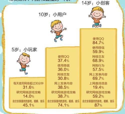 儿童上网情况。来自《2016-2017中国儿童网络素养状况系列研究报告》。