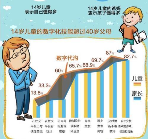 儿童与父母间的数字鸿沟。来自《2016-2017中国儿童网络素养状况系列研究报告》。