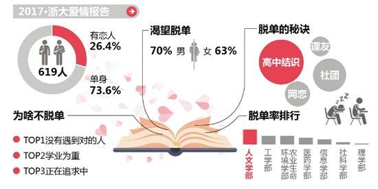 73.6%的学生仍是单身?脱单率最高的是人文学部?