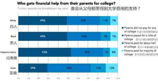 从种族来看,亚裔的家长显然更愿意帮助孩子分摊成本。