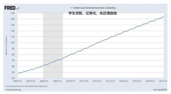 (图: 学生贷款持续升高,达到高峰。也使其年轻人未来购房更加困难。)