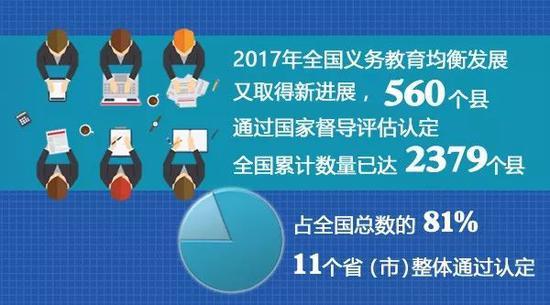 全国超八成县义务教育实现基本均衡