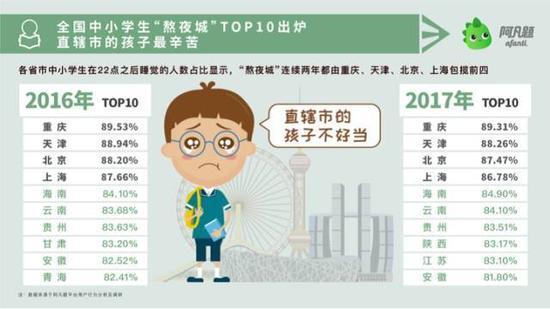 78%中国家长每天陪孩子写作业,压力堪比买房供房