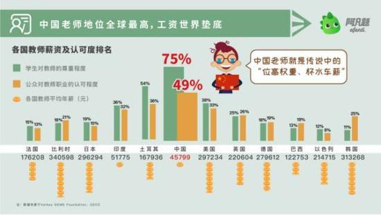 调查显示:中国老师薪资水平甚至不及印度