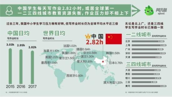 调查显示:中国学生每天写作业2.82小时,或居全球第一