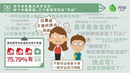 调查显示:75.79%中国家长和孩子因写作业发生过矛盾
