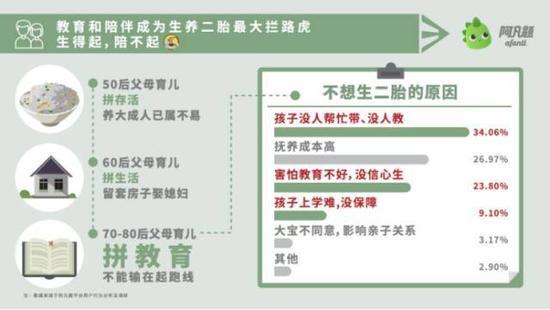调查显示:教育和陪伴成为中国家庭生养二胎的最大拦路虎