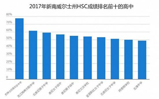 注:百分比指的是HSC成绩中的高分率。