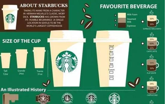 终于不用每次都点一样的咖啡咯~星巴克餐单英汉对照,你喝过几种呢?