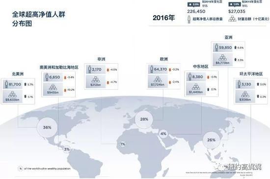 信息来源:Wealth-X 2016年全球超高净值人群财富报告