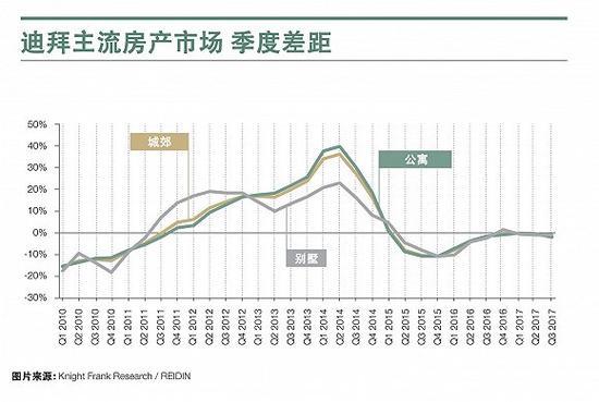 税改改革如何影响全球七大豪宅市场?