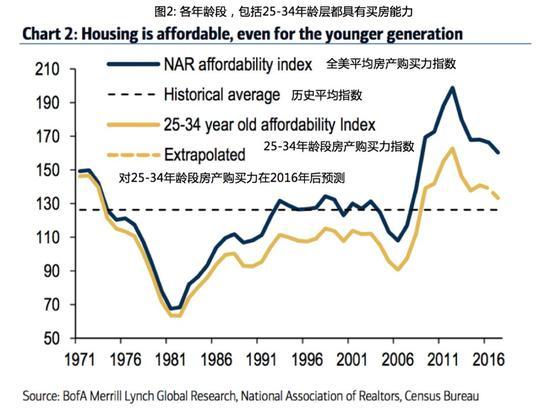 """上图表达意思为:""""各个年龄层是具有买房能力的,""""(图中数值越高越难)。"""