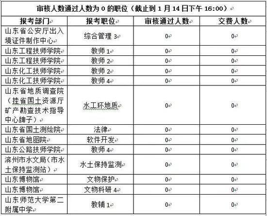 2018山东省属事业单位招考 这13岗位无人过审