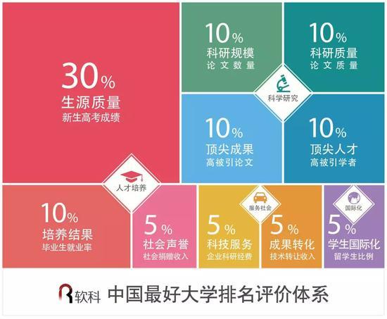 2018中国最好大学排名详细排名方法