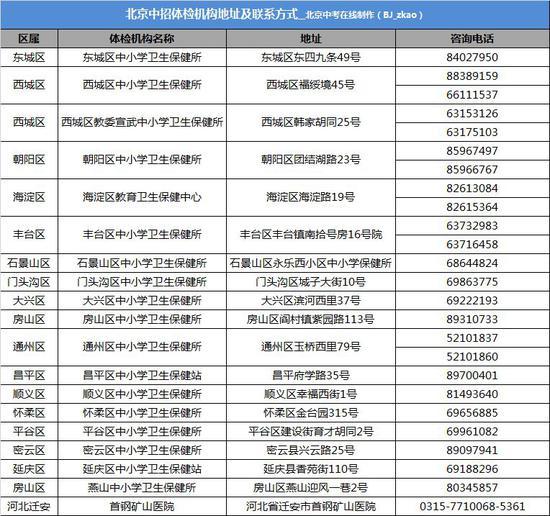 2018北京中考体检注意事项