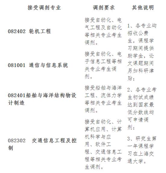 上海船舶运输科学研究所2018年硕士调..
