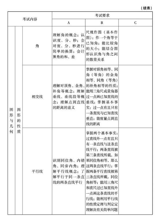 2018北京中考必考科目考试内容和要求