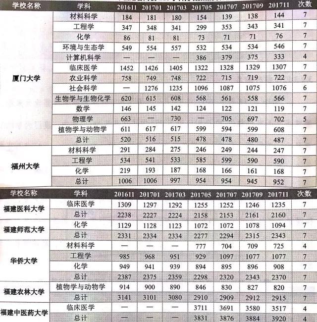 排名_福建省2018年本科高校重点学科排名(2)