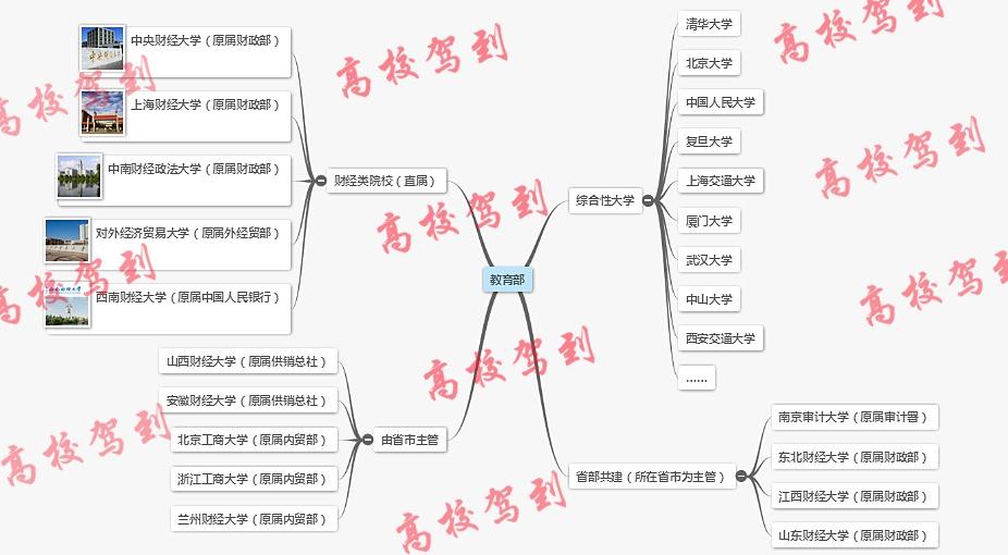 财经类大学原属图(附综合性大学财经强校)