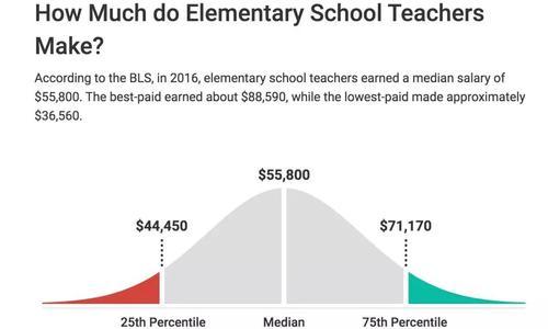 美国中小学老师年薪有多少?