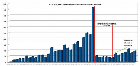 投资门槛提高,签证获批数直线下滑