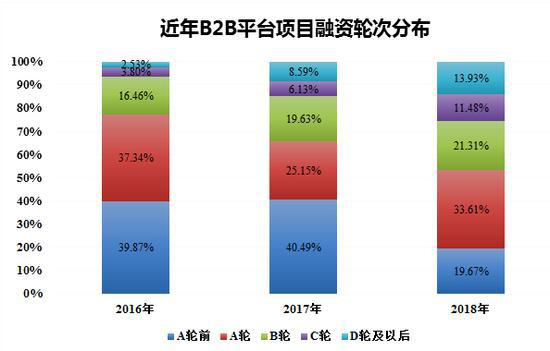 近年B2B平台项目融资轮次分布(数据来源:B2B内参,穆胜企业管理咨询事务所)