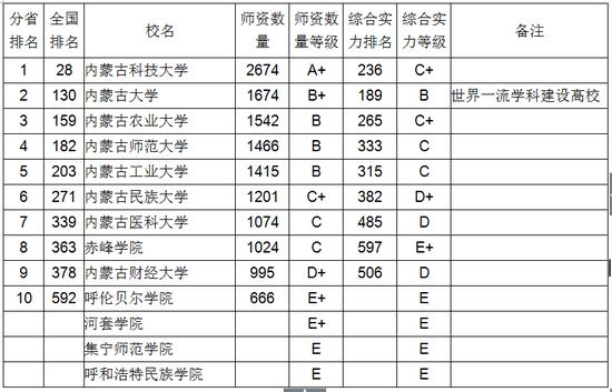 2018内蒙古自治区大学教师数量排行榜大检察官法尔班克斯