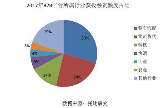 2017年B2B平台所属行业获投融资额度占比(数据来源:托比研究)