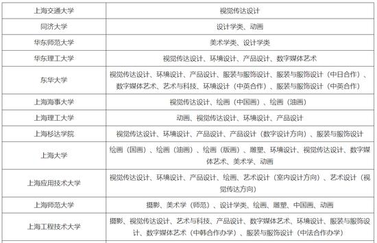 上海:2019年美术与设计专业统一考试实施方法