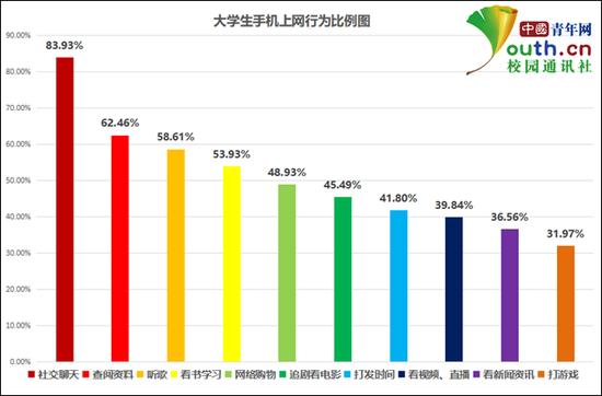 图为大学生手机上网行为比例。 中国青年网记者 李华锡 制图