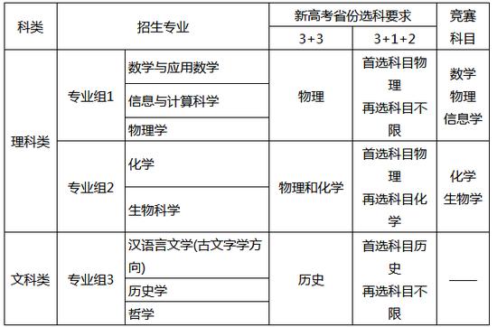 南京大学2021年强基计划招生简章发布
