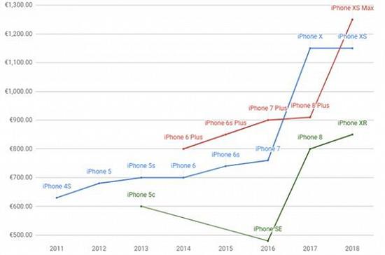 (外媒gsmarena统计了近几年的iPhone售价)