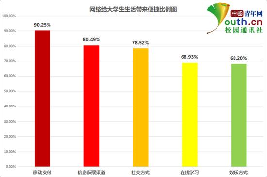 图为手机上网给生活带来的便捷比例。 中国青年网记者 李华锡 制图