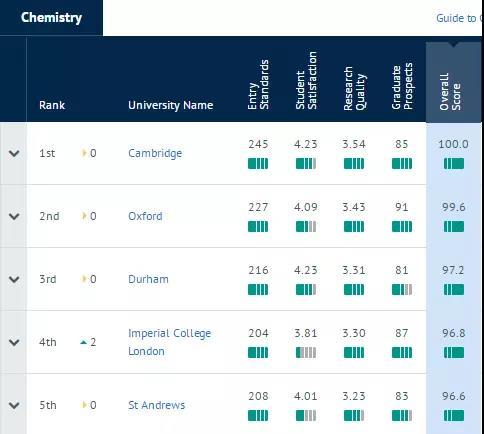 化学TOP5