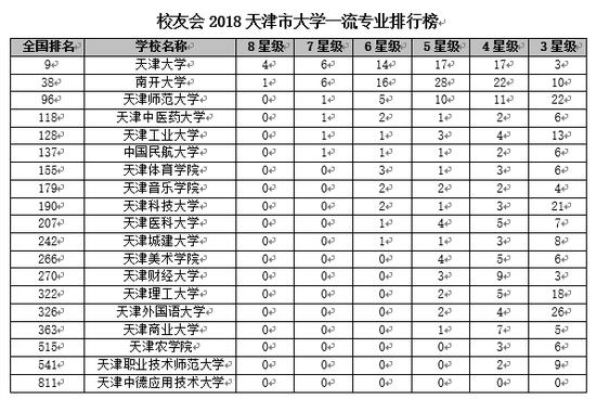 校友会2018天津市大学一流专业排
