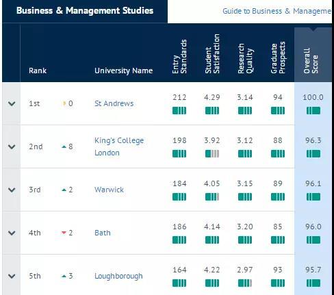 商业与管理研究TOP5