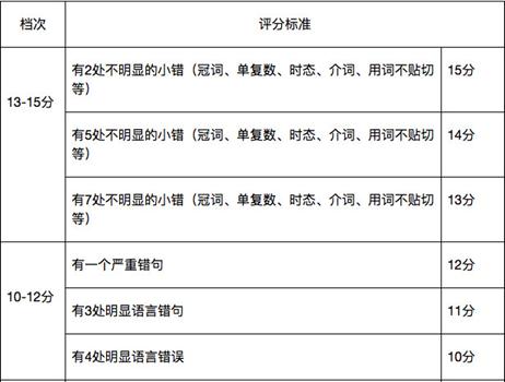 四六级翻译的提分点在哪里?