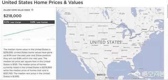 (著名房产中介Zillow数据:全美中位数房产价格)