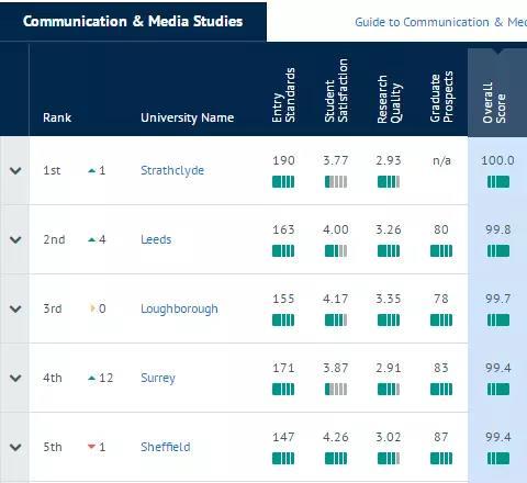 交流与媒体研究TOP5