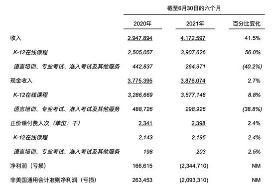 2021上半年關鍵財務和運營數據(單位:千元人民幣)