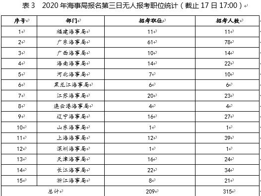 国考报名第三日:海事局报名过万 竞争比最高273:1
